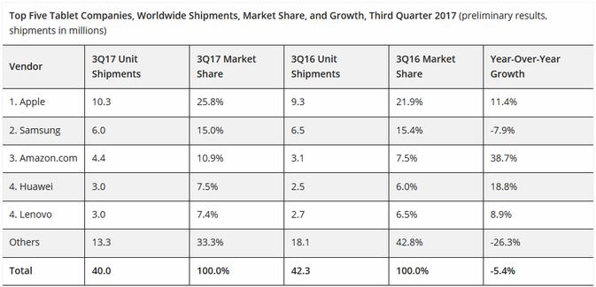 A tablet piacon is erősödött a Huawei