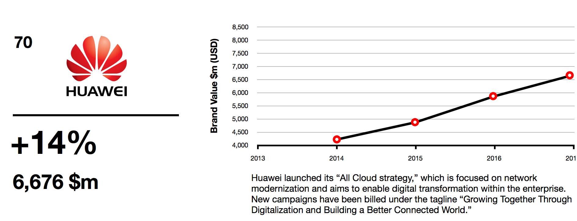 Huawei Best Global Brands 2017