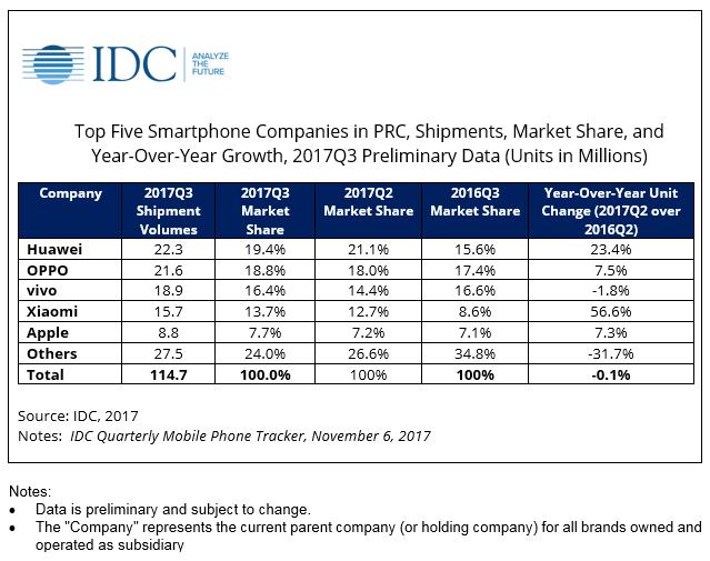 Kínában továbbra is a Huawei a legerősebb