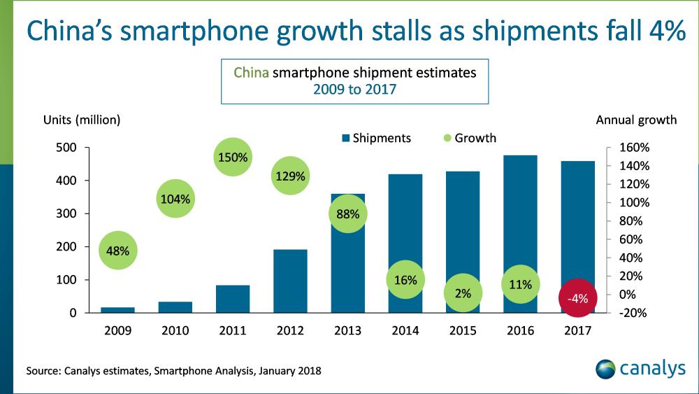 Először csökkent a kínai okostelefon piac