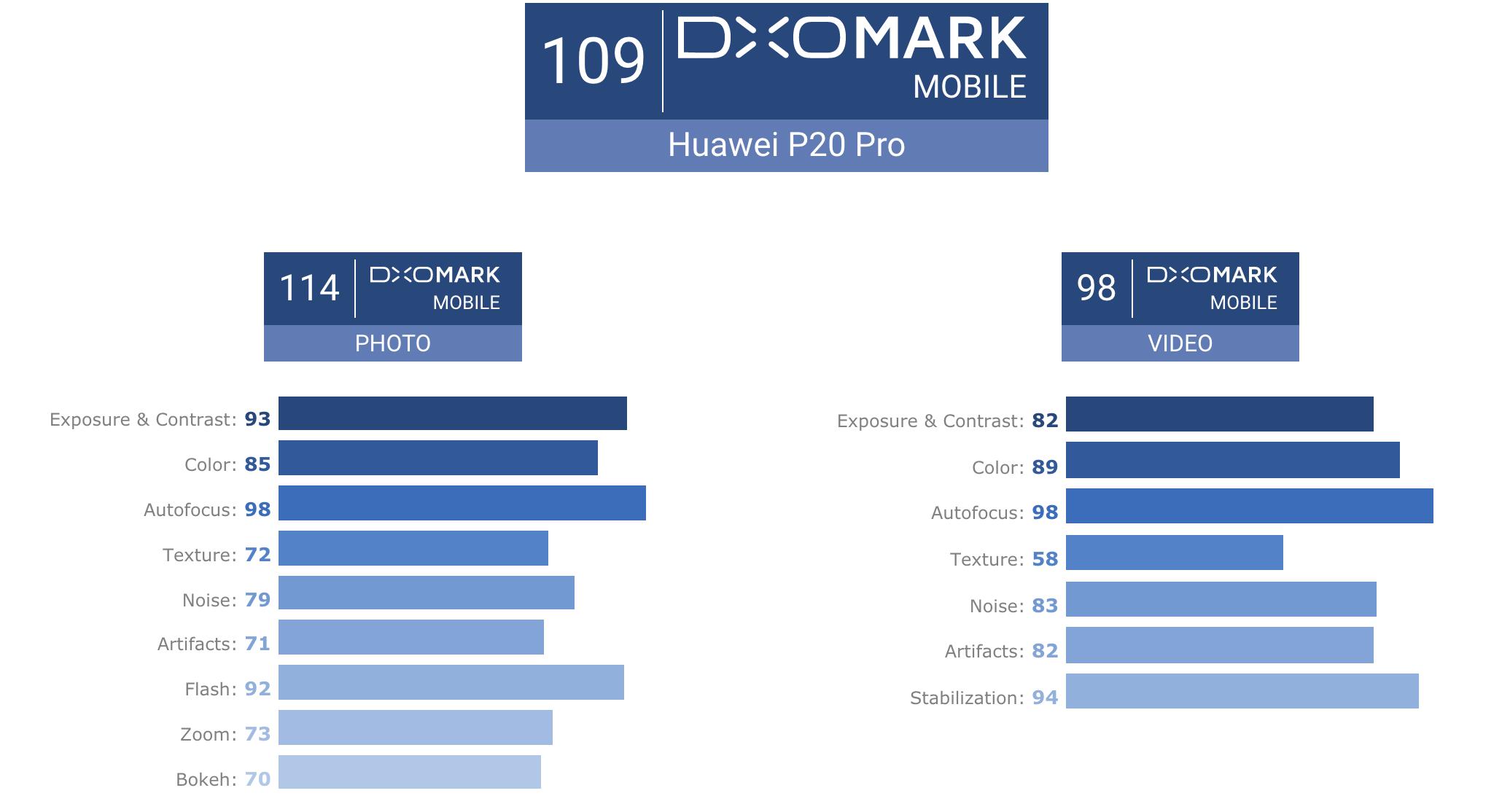 Huawei P20 Pro DxOMark eredmény