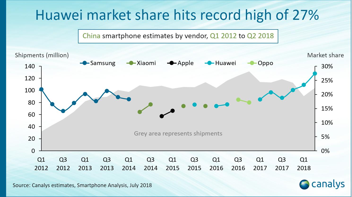 Tovább erősödött a Huawei Kínában