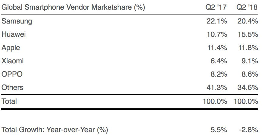 A Huawei megelőzte az Apple-t 2018 Q2-ben