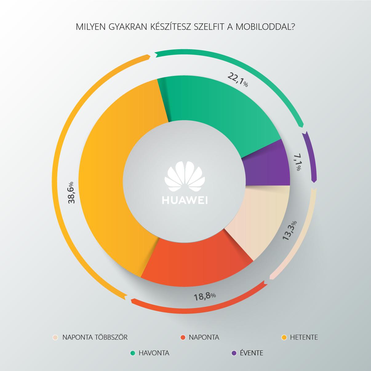 Szeretnek szelfizni a hazai Huawei tulajdonosok