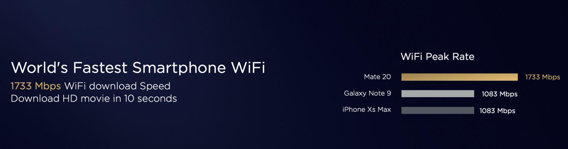 Gigabites WiFi került a Mate20 Próba