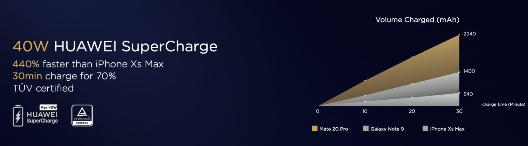 40 wattos sebességre kapcsolt a SuperCharge