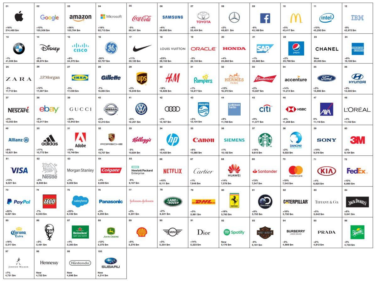 A 68. legértékesebb márka lett a Huawei