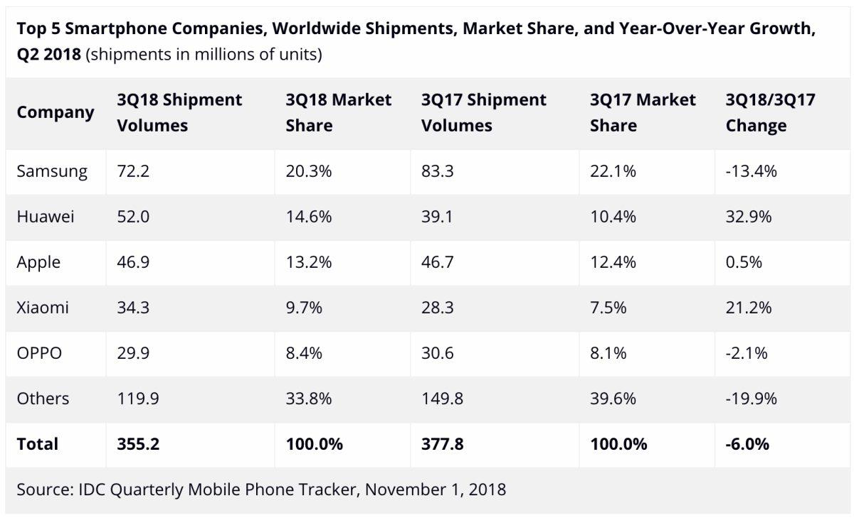 Nagyon erős volt a Huawei 2018 harmadik negyedévében