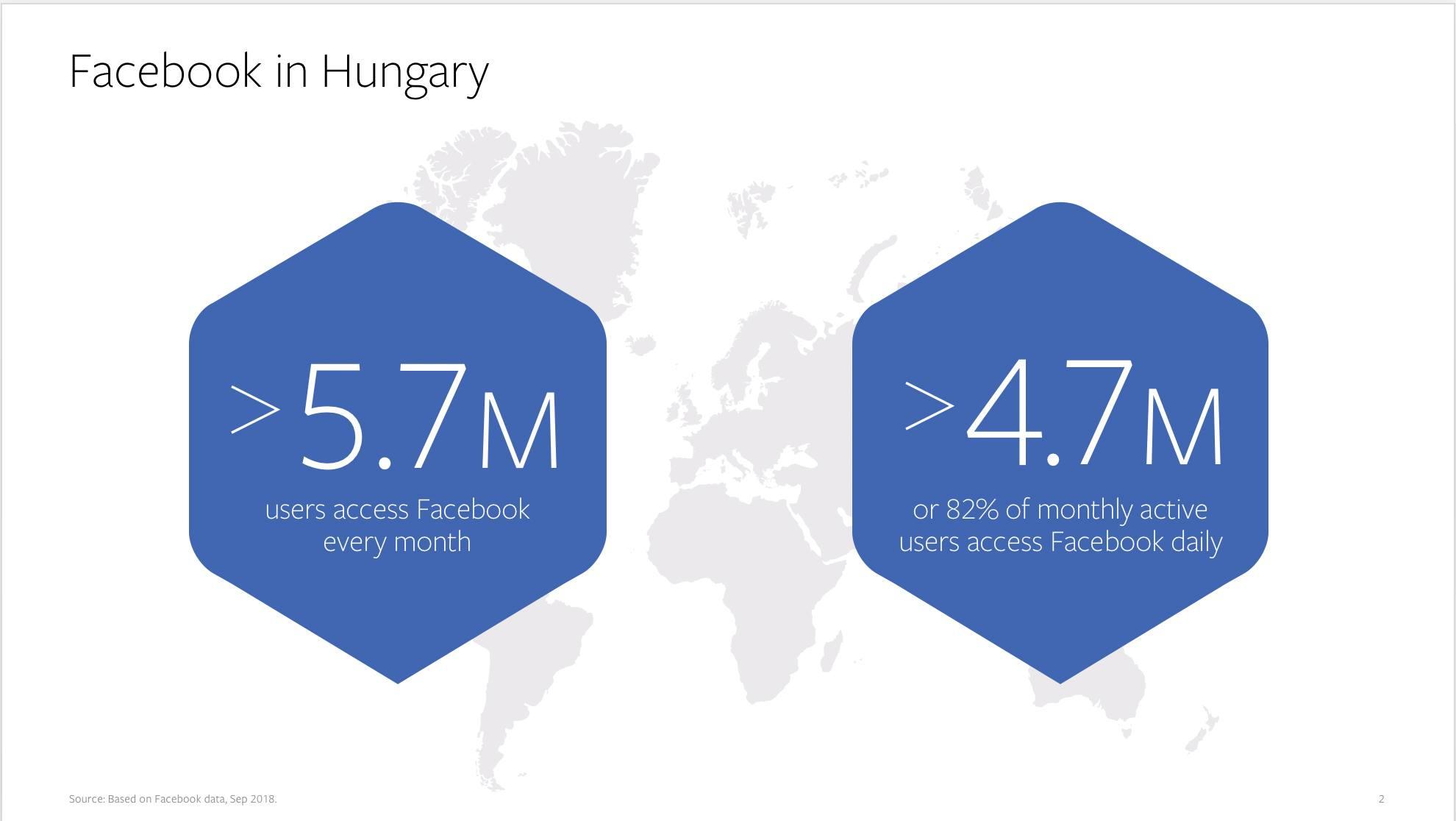 Facebook felhasználók Magyarországon