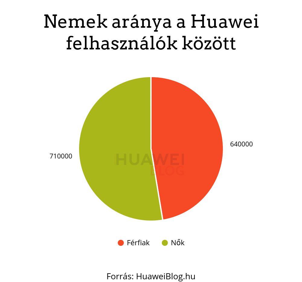 Nemek aránya Huawei felhasználók között