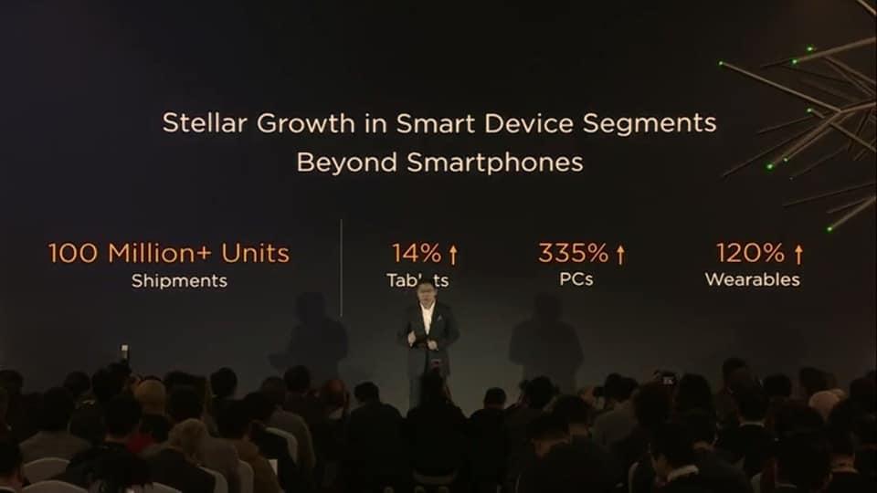 A Huawei okos eszközei is kapósak voltak 2018-ban