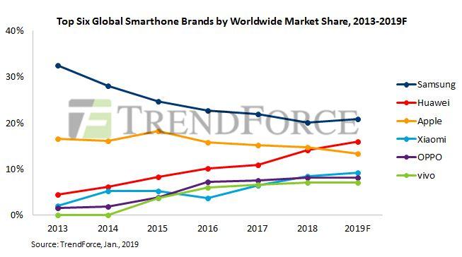 2019-ben sem állhat meg a Huawei növekedése