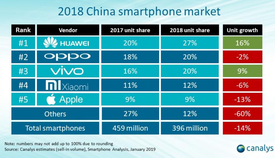 A Huawei letarolta a kínai okostelefon piacot 2018-ban