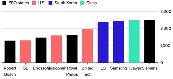 2018-ban a Huawei-é a 2 legtöbb európai szabadalom