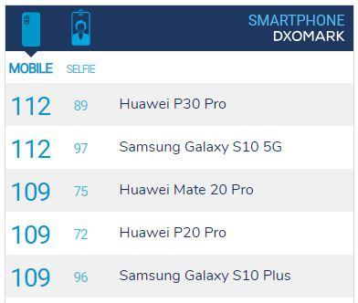 Kihívót kapott kamerában a Huawei