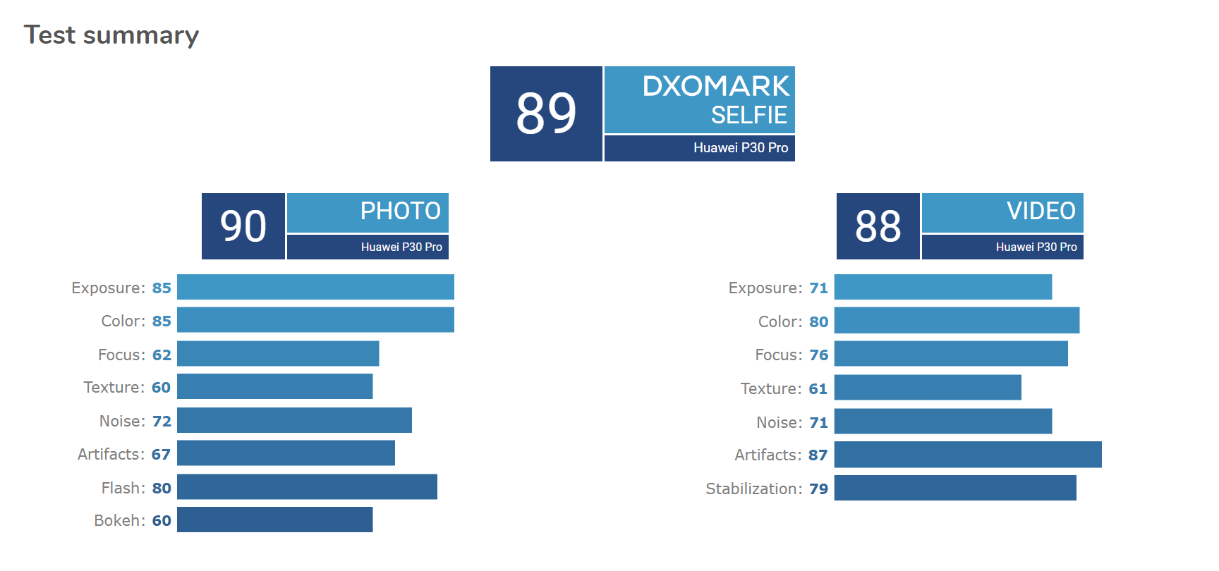 A Huawei P30 Pro szelfi kamerája is jól szerepelt a DxOMark tesztjén