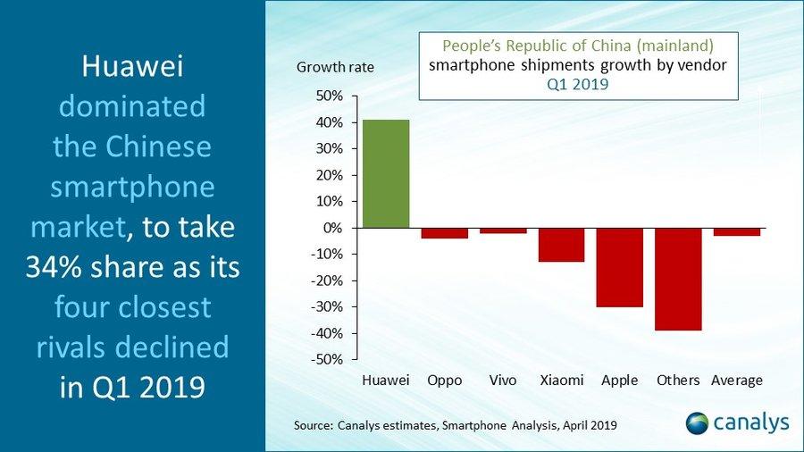 Kínát is letarolták a Huawei okostelefonok 2019 elején