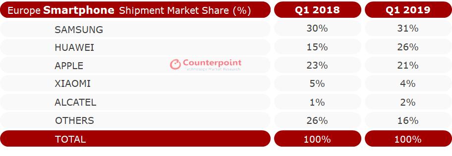 Jelentősen növekedett a Huawei az EU-ban az idén