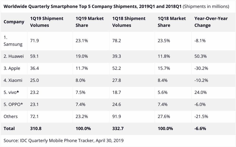Eddigi legjobb negyedévével nyitotta 2019-et a Huawei