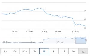 Az Intel, Qualcomm és Apple árfolyama is esett a Huawei embargó miatt