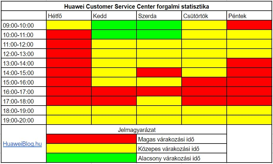 Így nem kell sokat várnod a Huawei Customer Service Centerben Budapesten