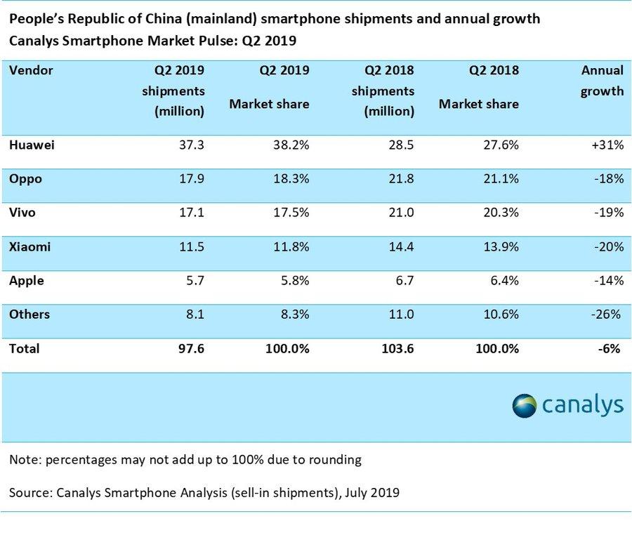 Letarolta a kínai telefon piacot a Huawei