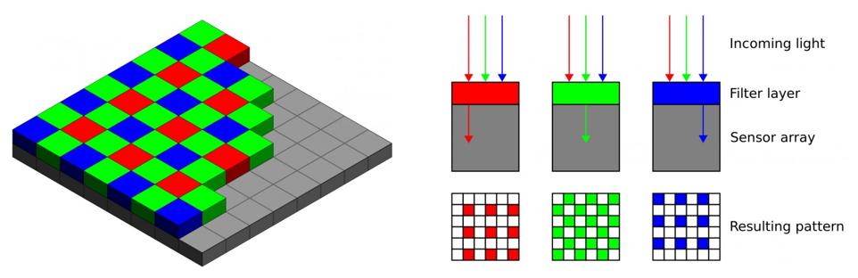 RGB CFA színszűrő tömb elrendezése egy szenzoron