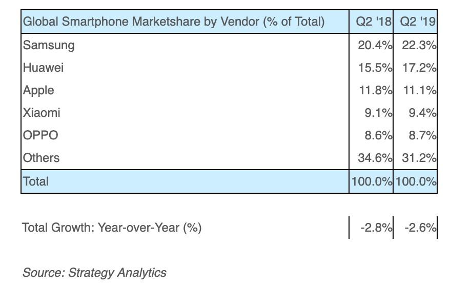 Az okostelefon piac alakulása 2019 Q2-ben a Strategy Analytics mérése alapján