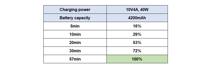 Így működik a 40 W Huawei SuperCharge gyorstöltés