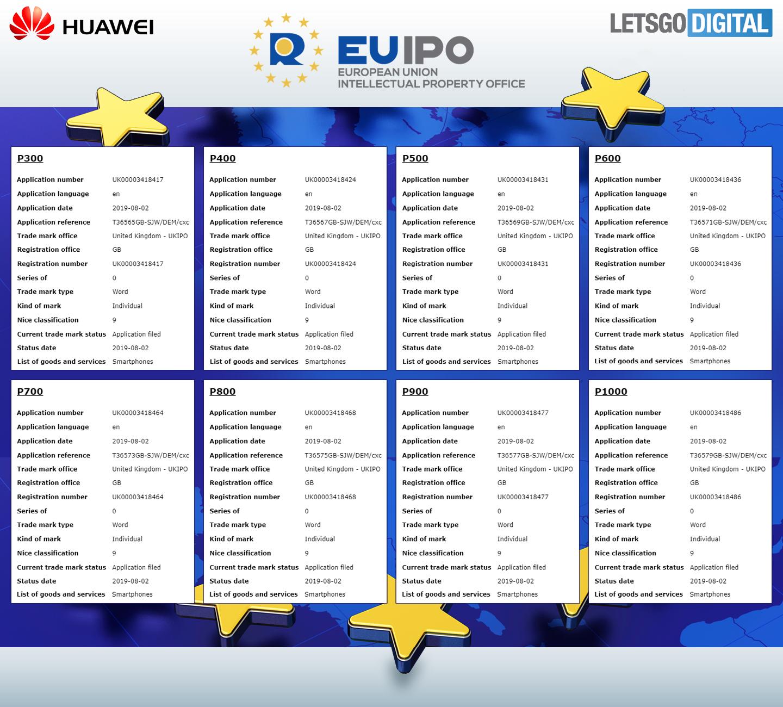 A P széria lehetséges neveit védette le a Huawei