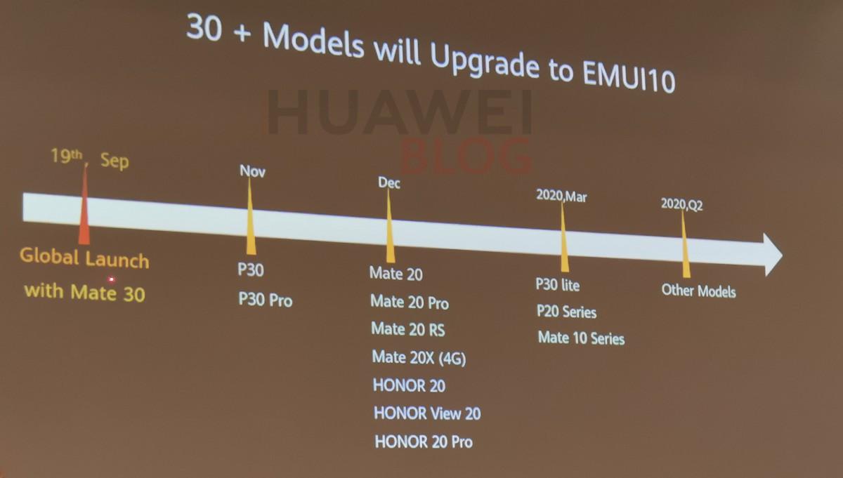 Huawei EMUI 10 frissítési ütemterv