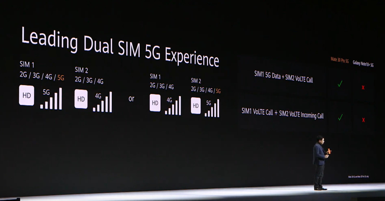 5G-vel új felhasználási módok nyílnak a Dual SIM előtt