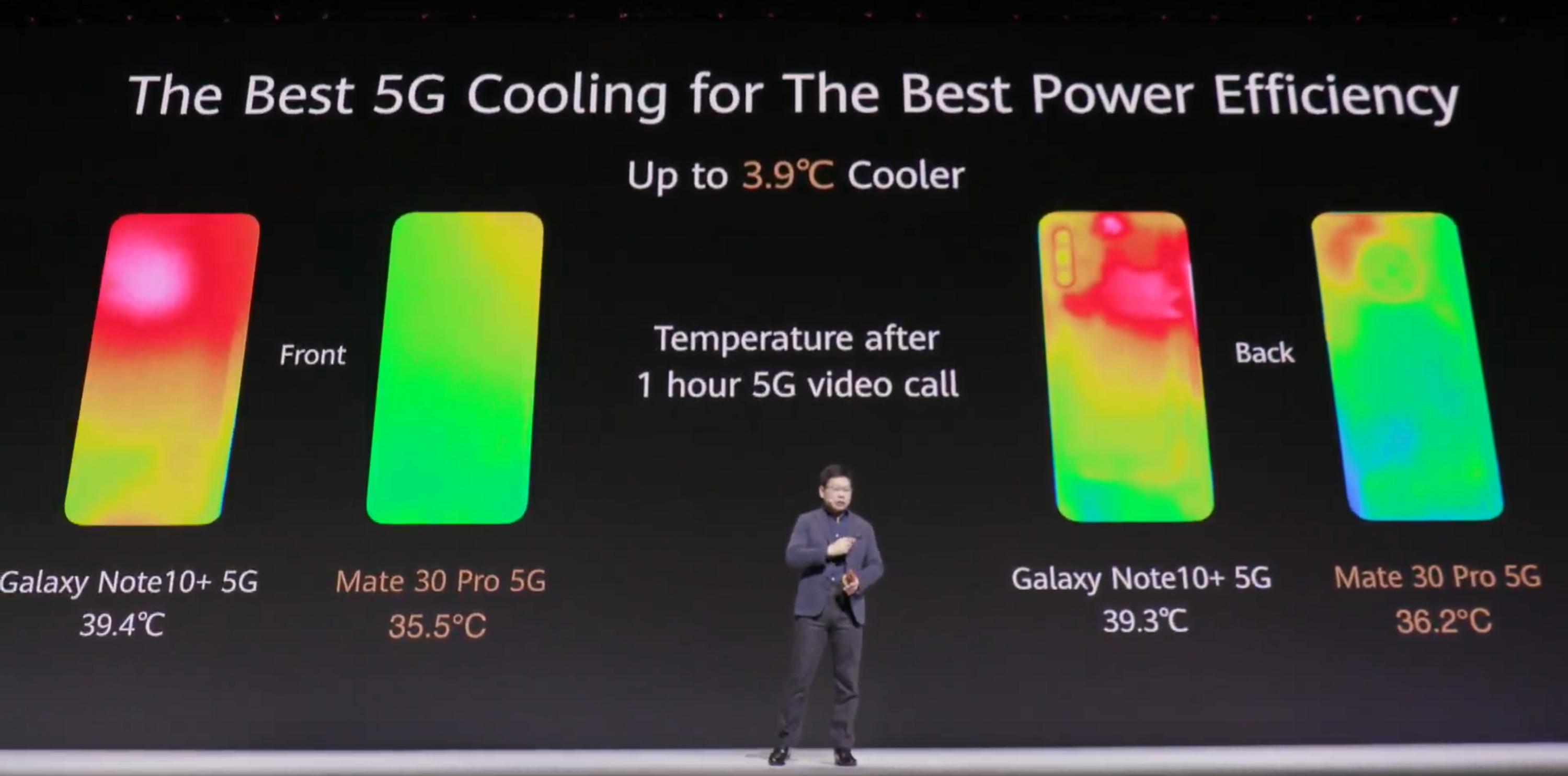 Speciális hűtés a Mate 30 széria 5G-s modelljeiben