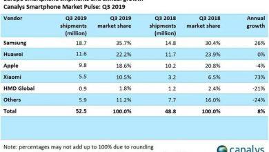 Európában továbbra is második a Huawei