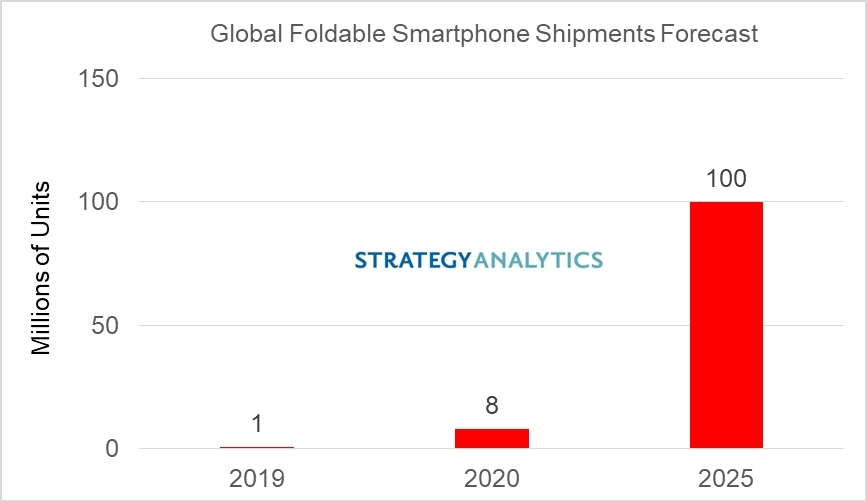 A Huawei lehet az összehajtható telefonok egyik domináns gyártója
