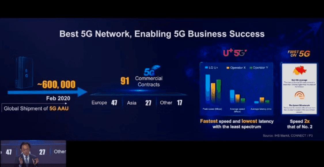 Október óta 50%-kal növelte 5G érdekeltségét a Huawei