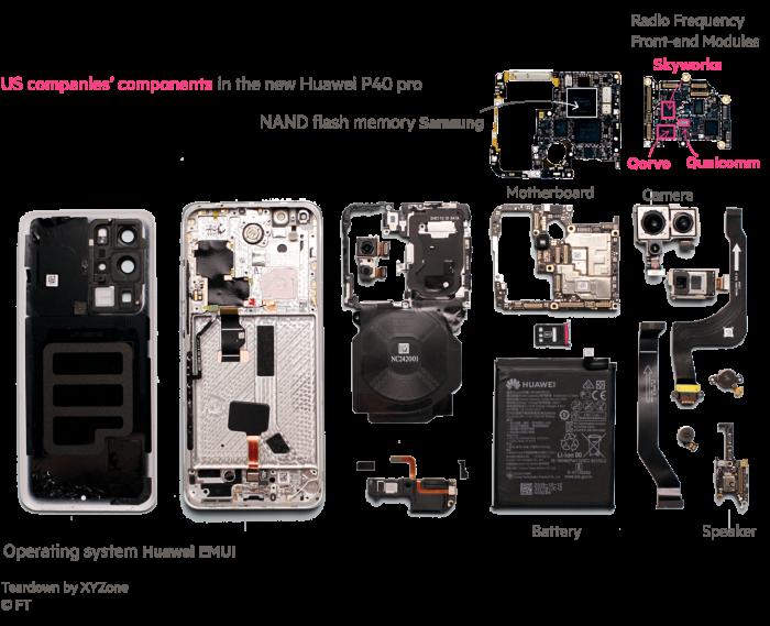 Nem maradtak ki az amerikai megoldások a Huawei P40 Próból