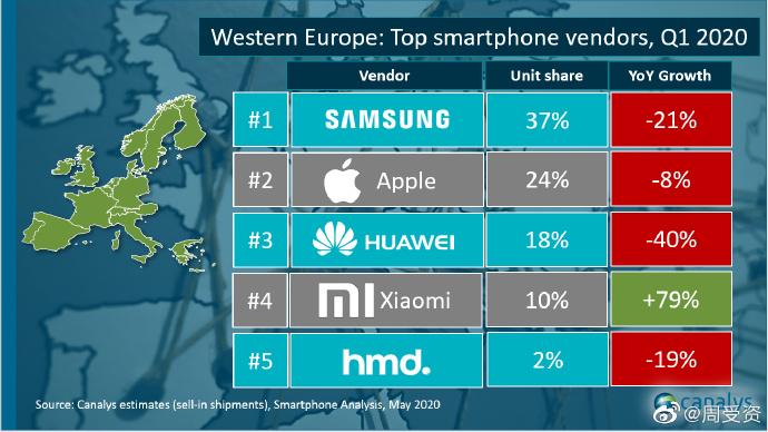 Óriásit zuhant Nyugat-Európában is az okostelefon piac