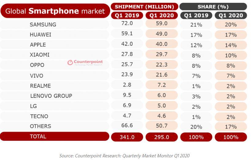 2020. áprilisában a Huawei adta el a legtöbb okostelefont a világon