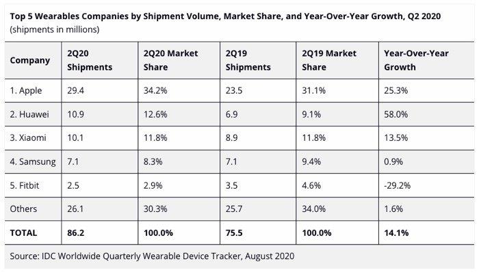 Továbbra is nagyon megy a Huawei az okosórák piacán