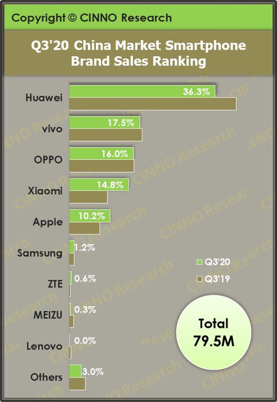 A Huawei továbbra is biztosan uralja a kínai okostelefon piacot