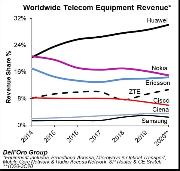 Tovább erősödött a Huawei a mobilkommunikációs hálózatok terén