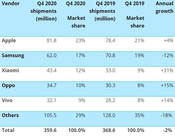 2020 végén lenyomták a Huawei-t a konkurensek