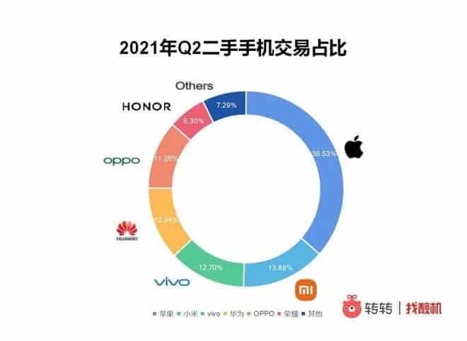 Kínában jól tartják a használt Huawei-ek az árukat