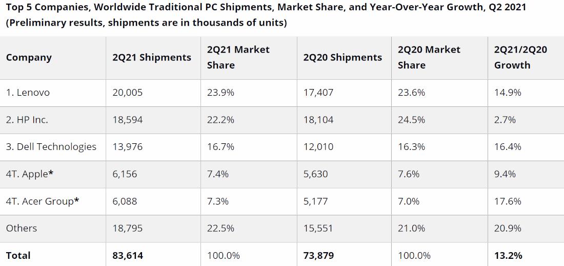Az idei második negyedévben is növekedett a PC piac