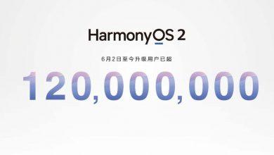 Már 120 millió eszköz frissült HarmonyOS-re