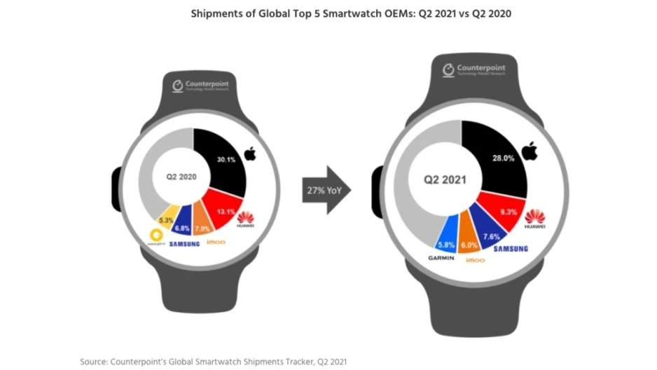 Továbbra is a Huawei a 2. legnagyobb okosóra gyártó
